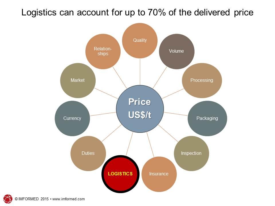 Logistics price factor