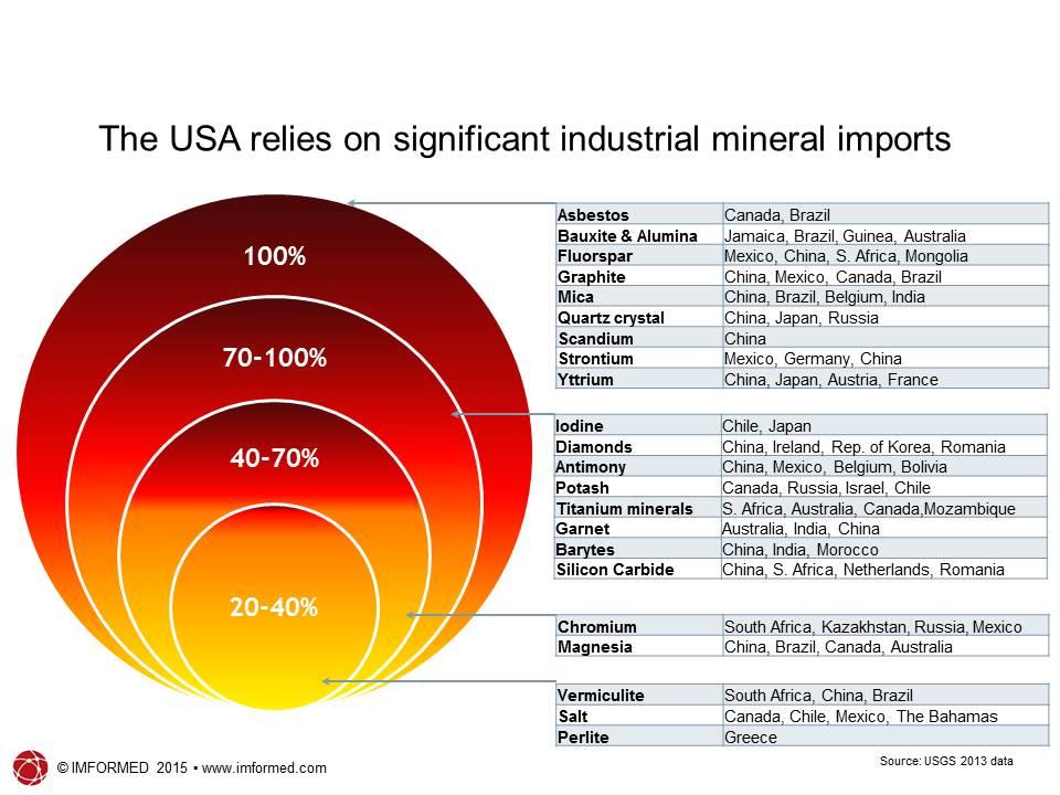 US import reliance