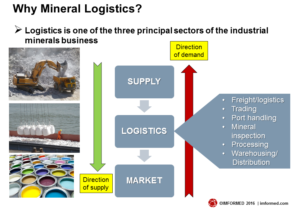 Why mineral logistics slide
