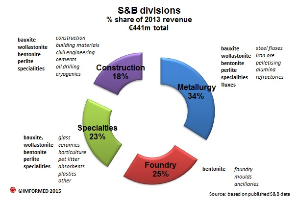 S&B divisions