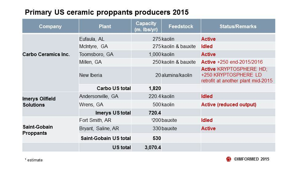 US proppant producers 2015