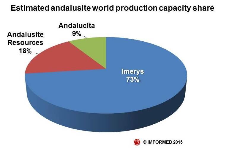 Est world cap pie chart