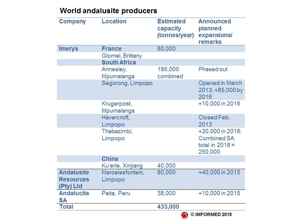 World andalusite producers