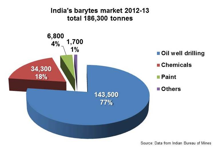 Indian barytes mkt pie