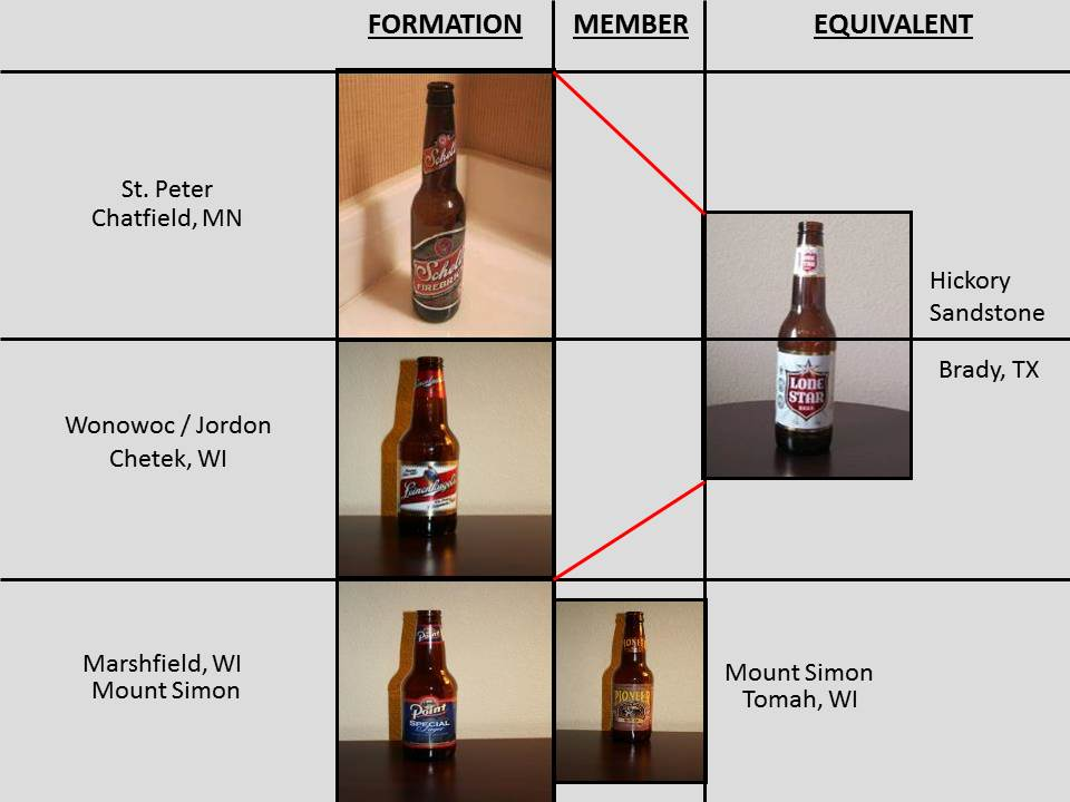 OFM beer chart