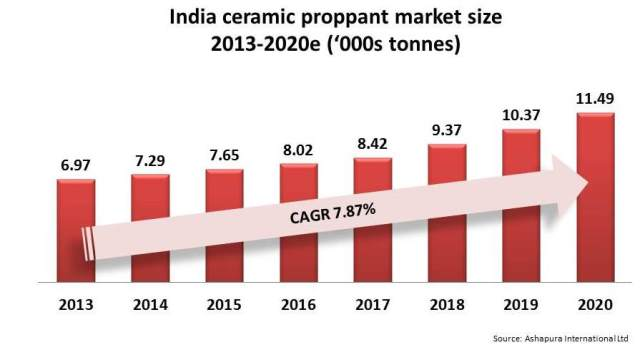 Indian CP market smaller