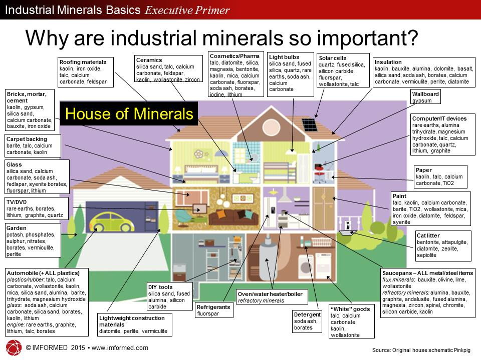 House of Minerals