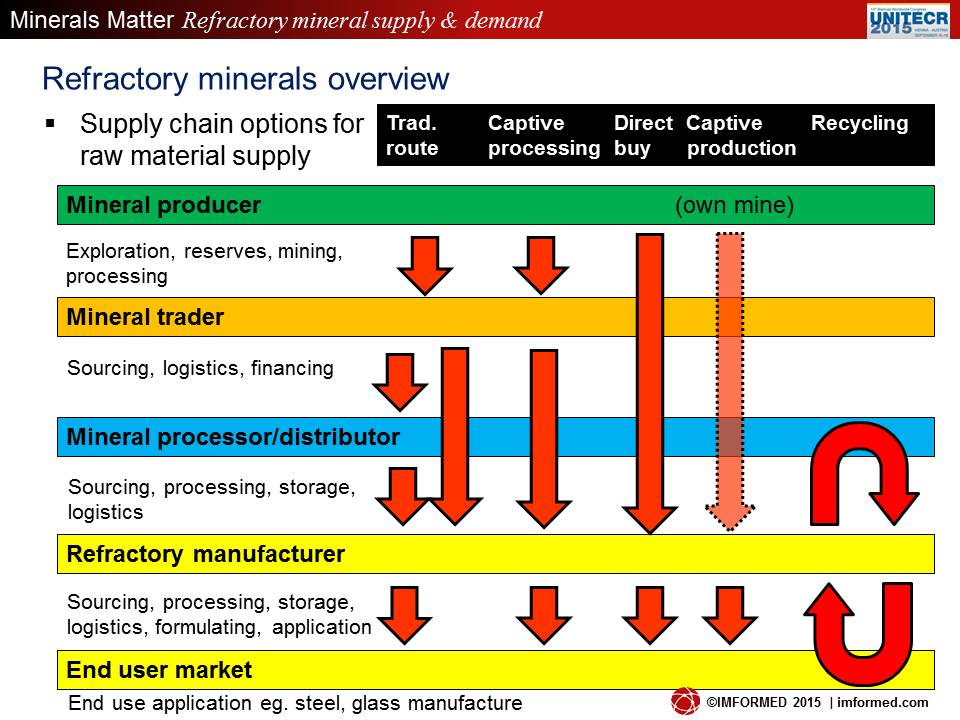 Min supply chain