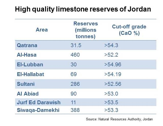 Jordan limestone table 3