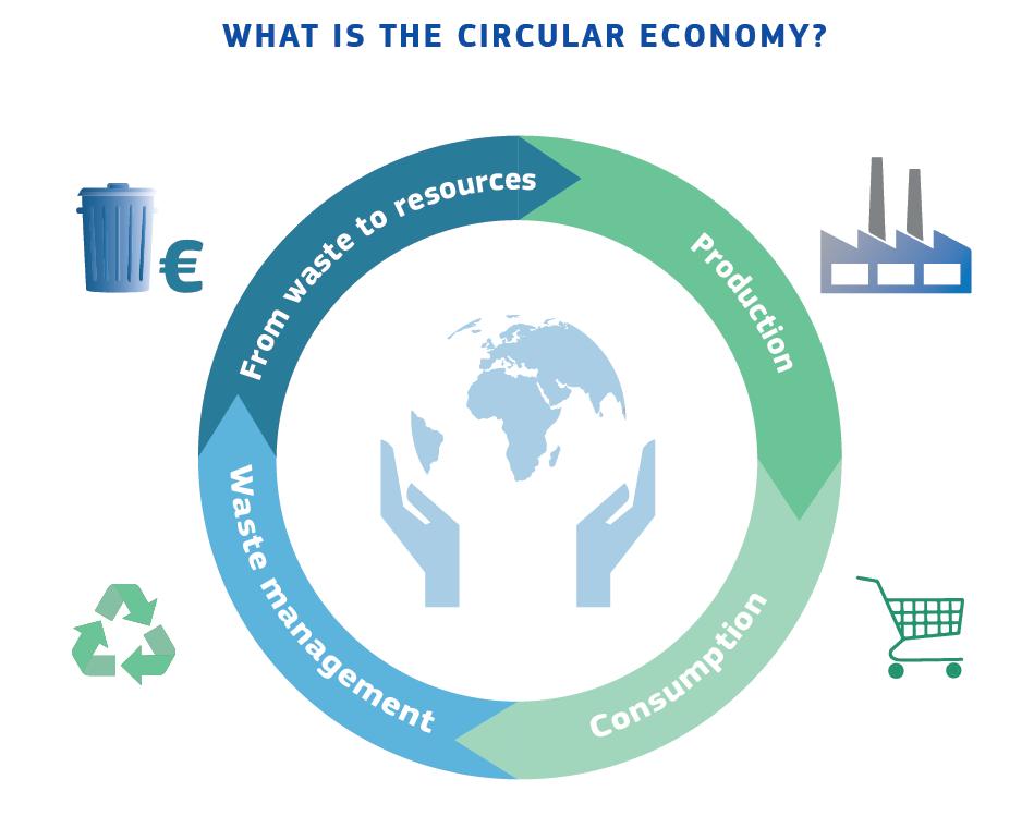 EU circular econ