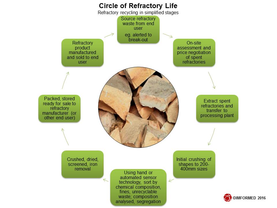 Circle of ref life