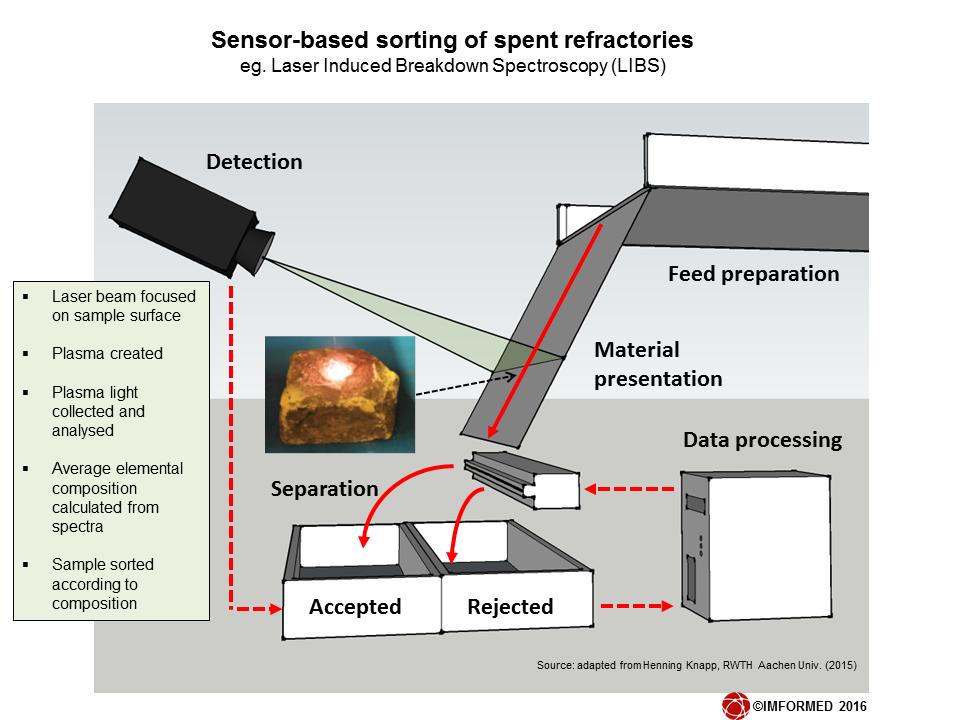 Sensor sorting