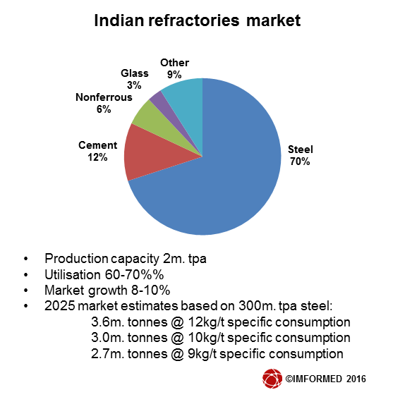 Indian ref market chart