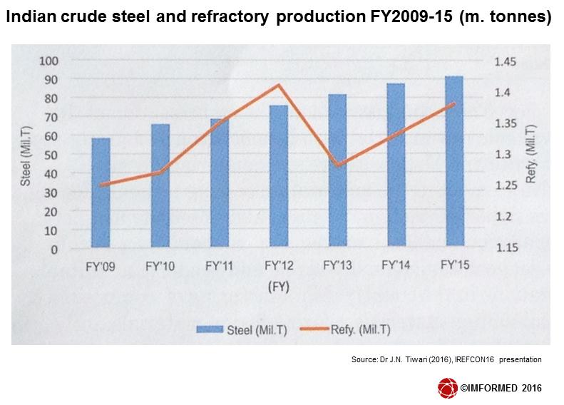 Indian ref + steel chart