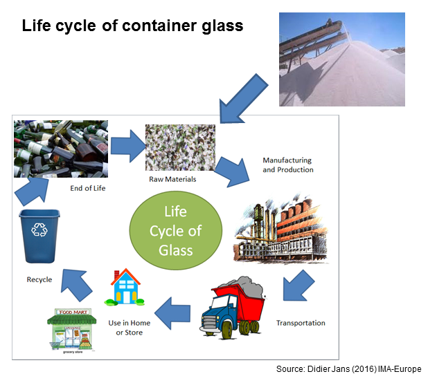 Glass life cycle
