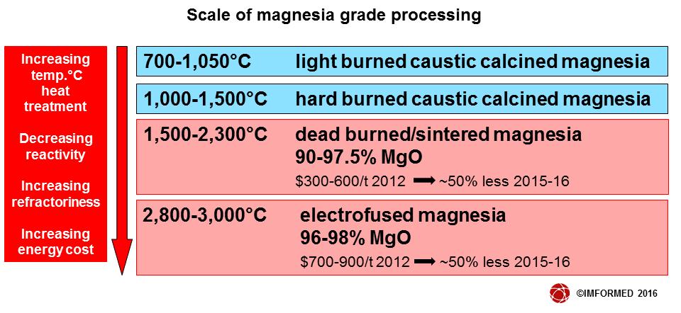 Magnesia grade scale
