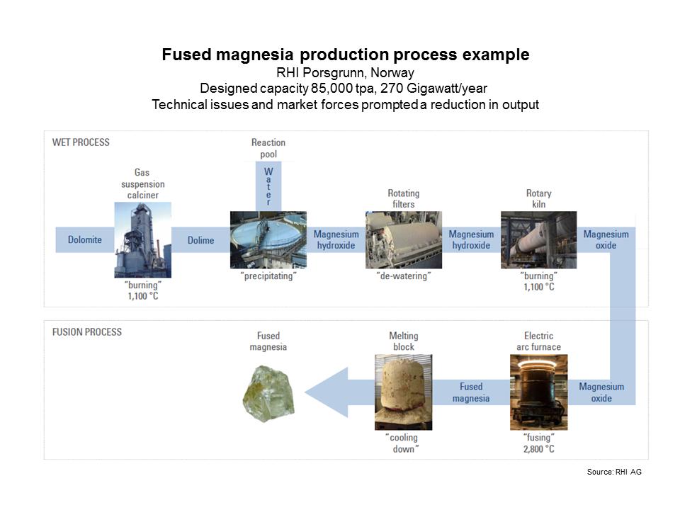 RHI process