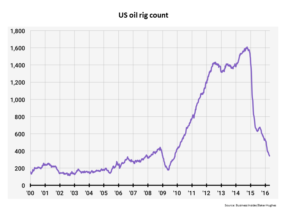 US oil rig count