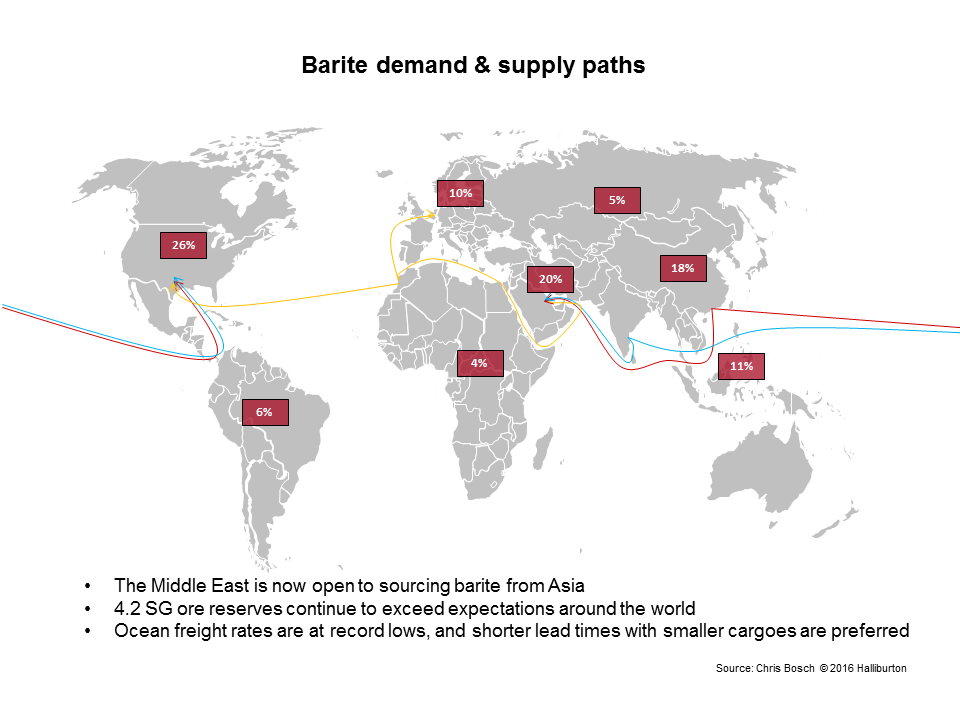 Barite demand & supply paths