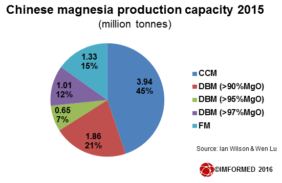 Chinese magnesia supply 2015