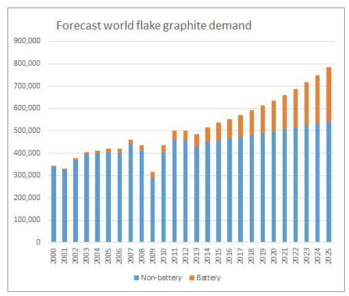 Flake graphite demand