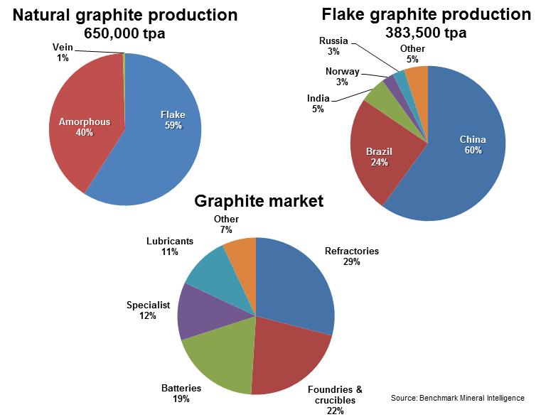 Graphite supply and demand