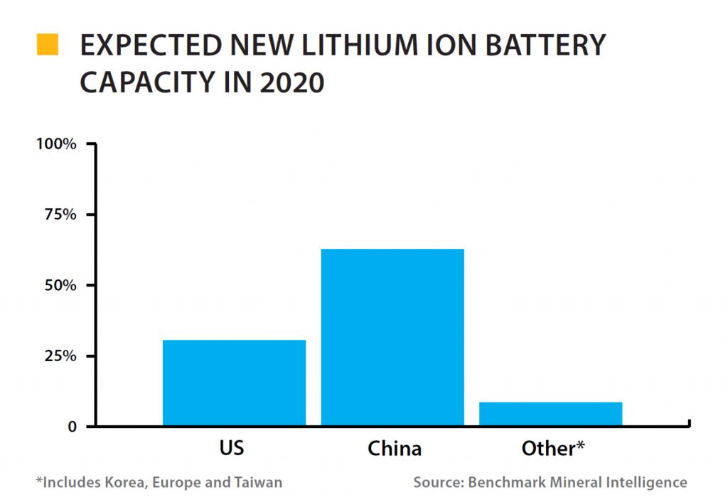 Li-ion capacity BMI