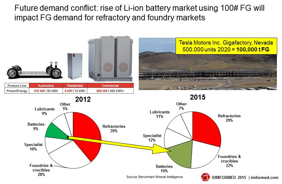 li-ion demand