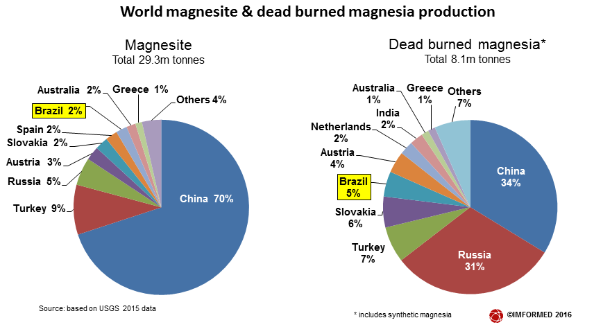 world-magnesia