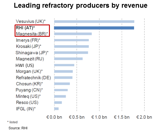 leading-ref-producers-by-rev-chart