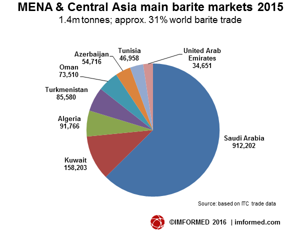 mena-barite-markets-2015