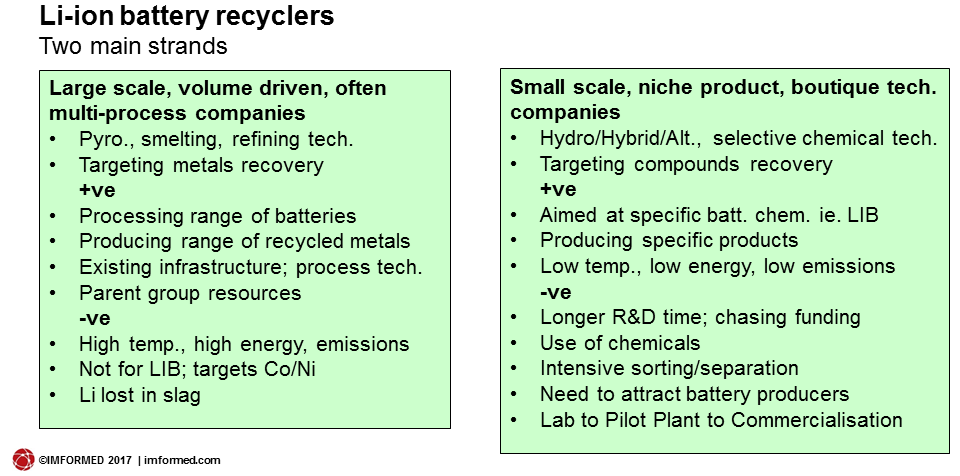 LIB recycle processes