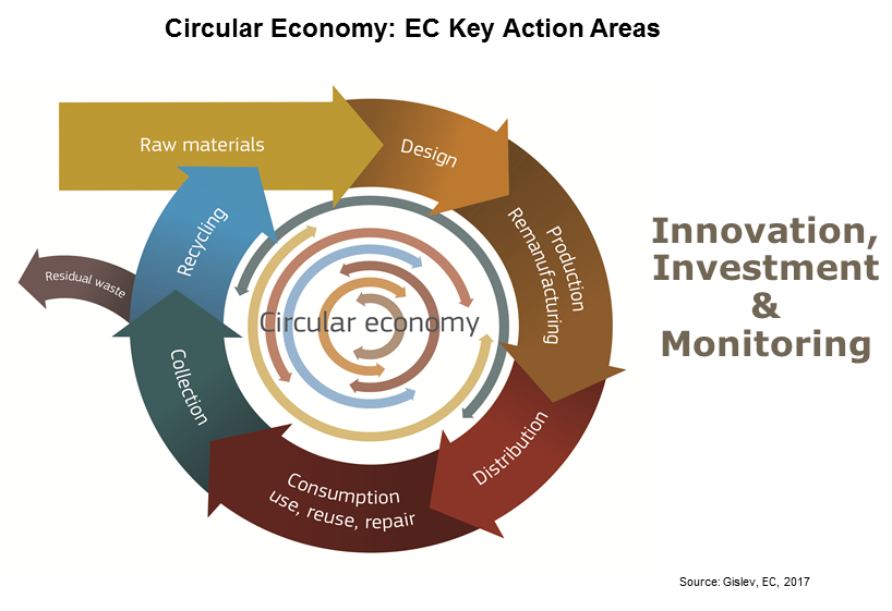 EC CE key action areas