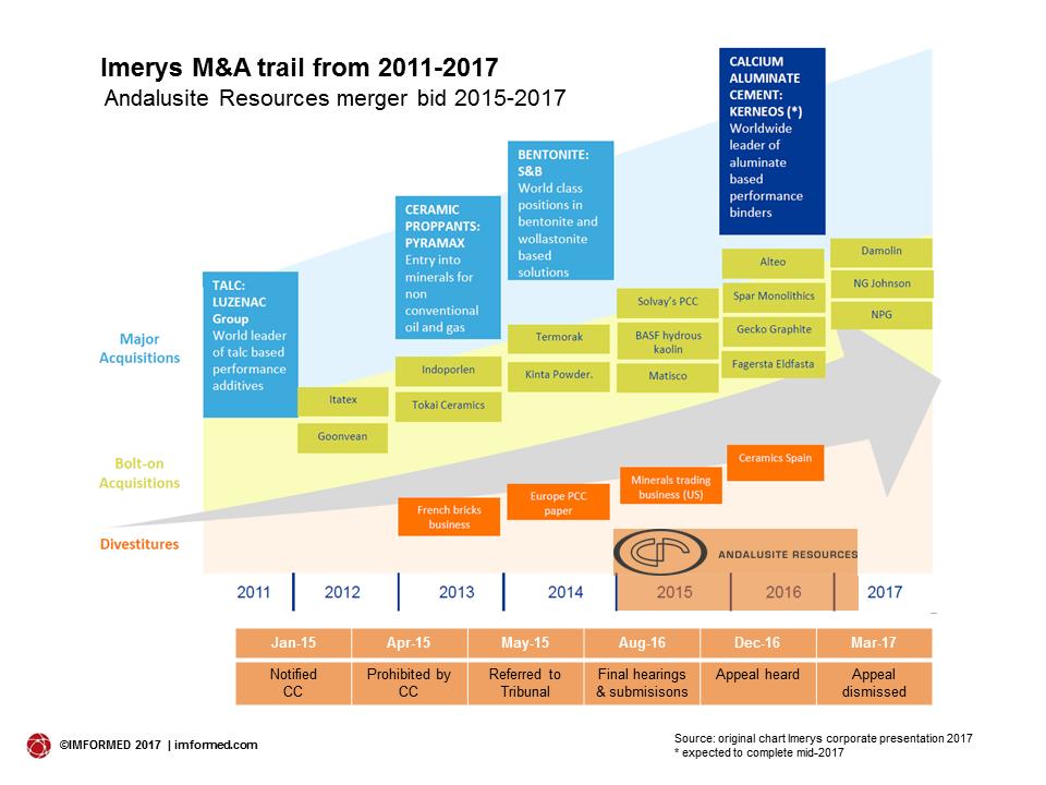 Imerys M&A trail2