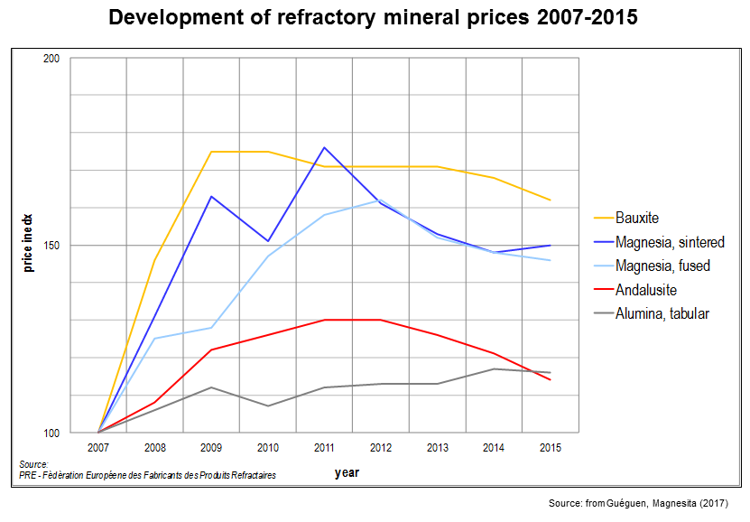 Ref mineral prices2
