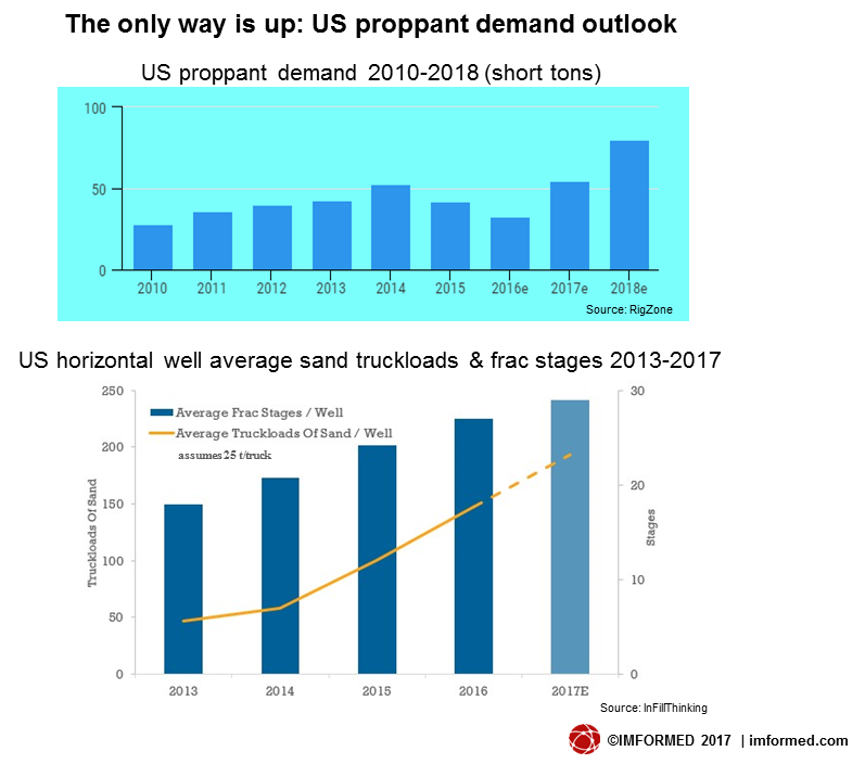 US proppant demand outlook