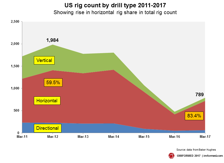 US rig count by type