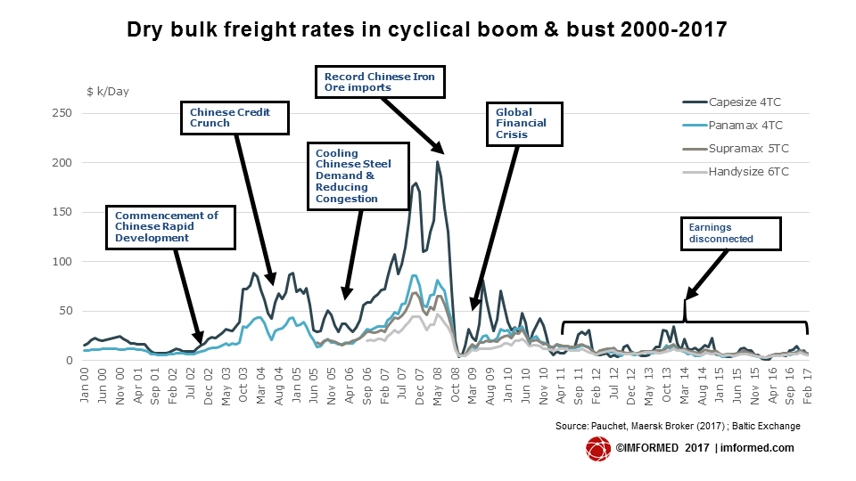 Dry bulk freight rates in cyclical boom & bust