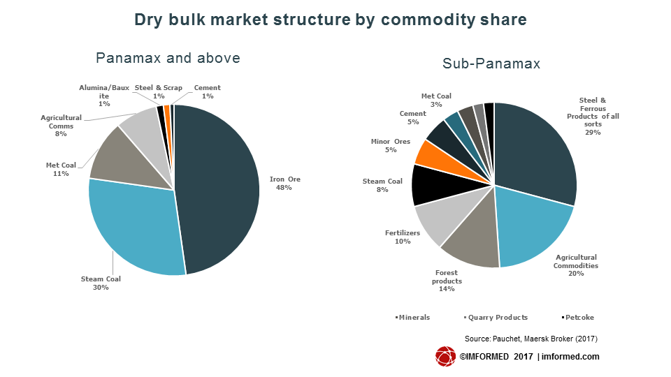 Dry bulk market structure by commodity share