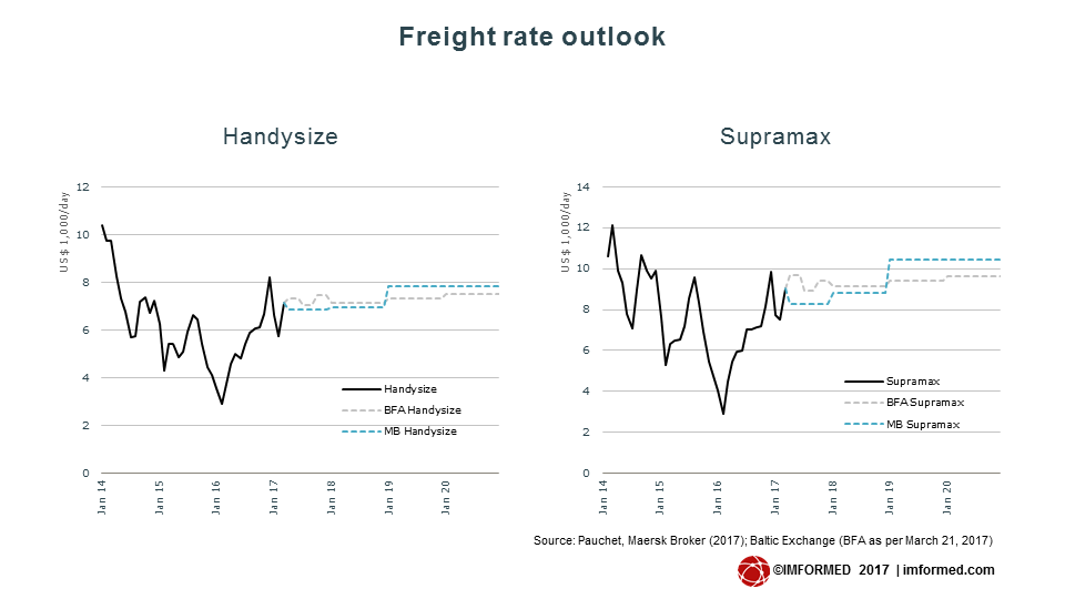 Freight rate outlook