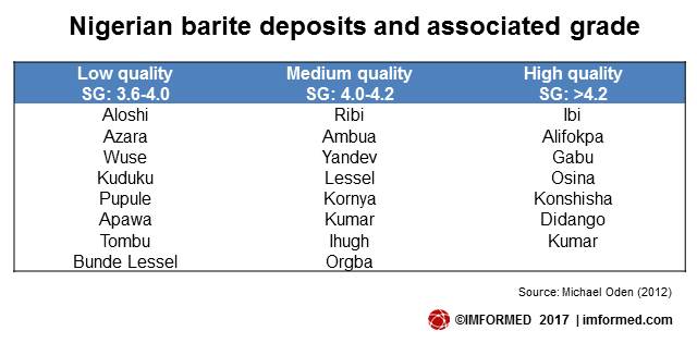 nigerian deposits and grade