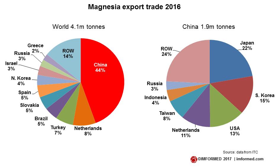 MgO export trade