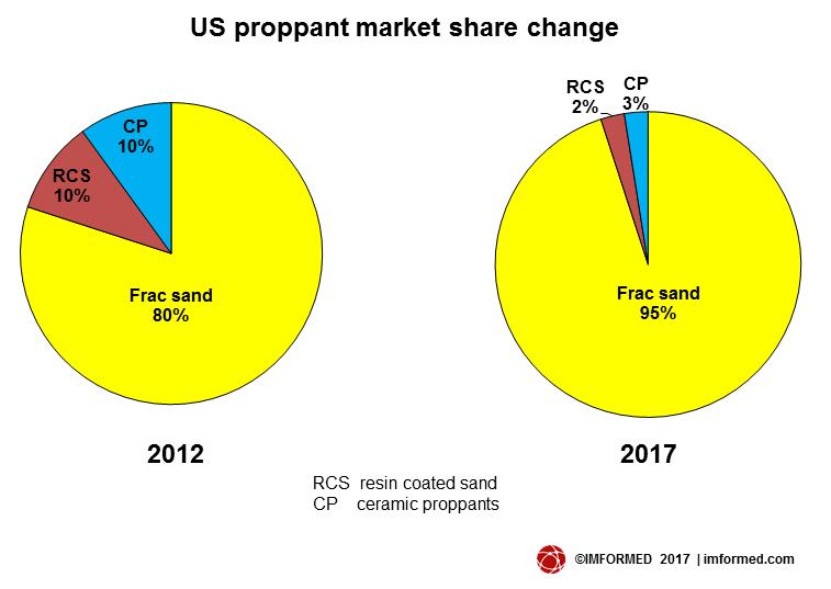 Propant market share