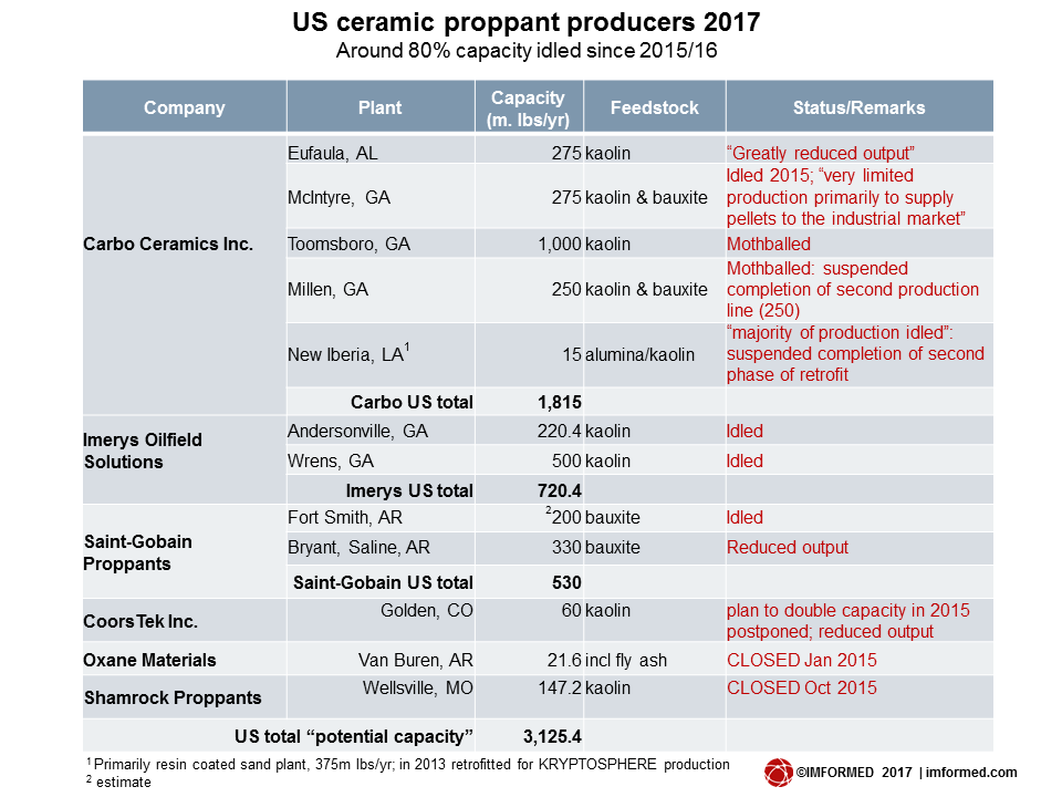 US ceramic proppant producers 2017b
