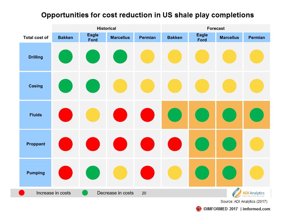 ADI cost reductions