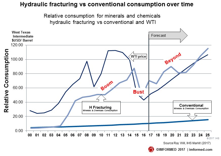 Hydraulic fracturing vs conventional consumption over time