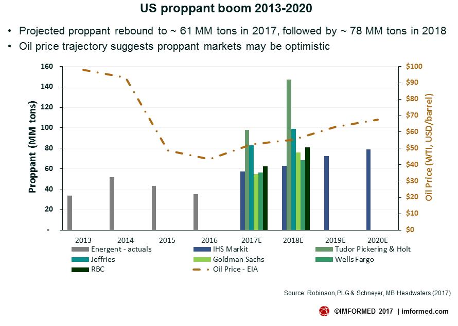 Proppant Demand Boom2