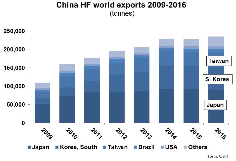 China HF exports