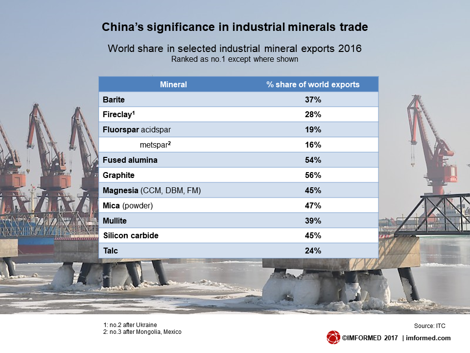 China mineral exports world share