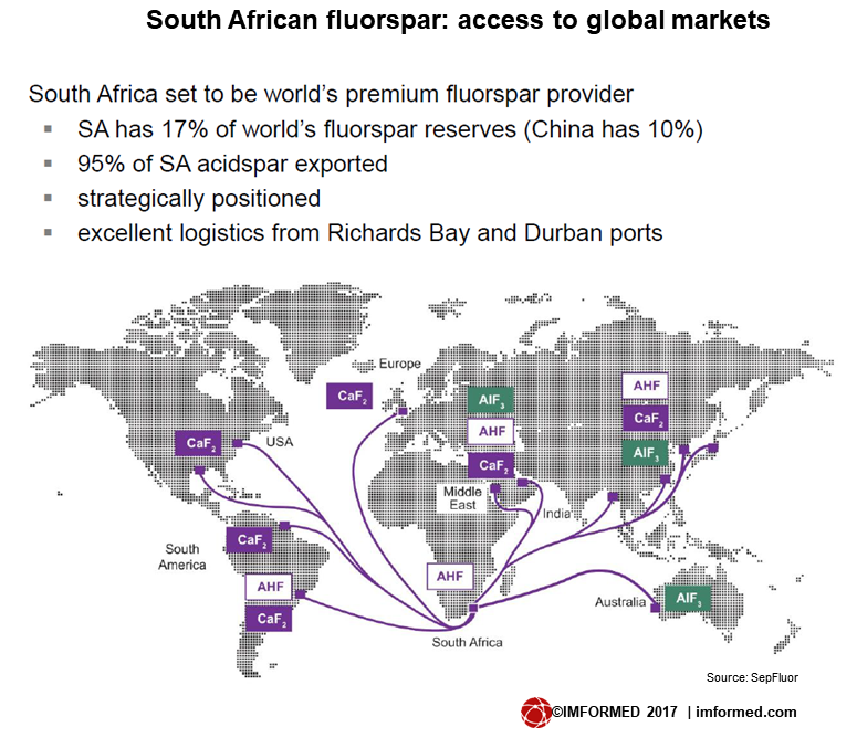 SA access to world mkt